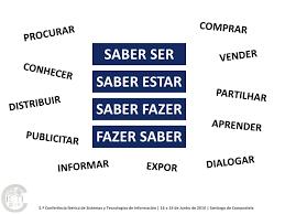 Quelques Verbes Conjugues Portugais Cours De Portugais Gratuits